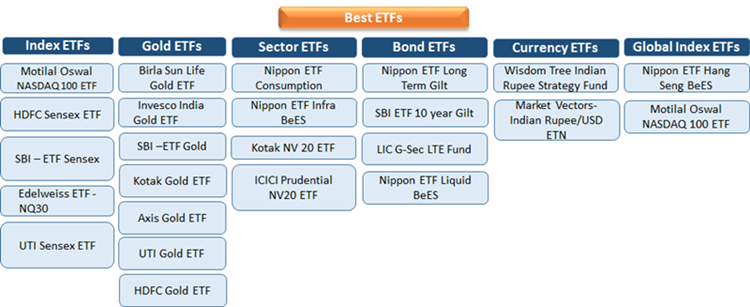 Best ETFs in India- Invest in Best Performing ETFs 2020