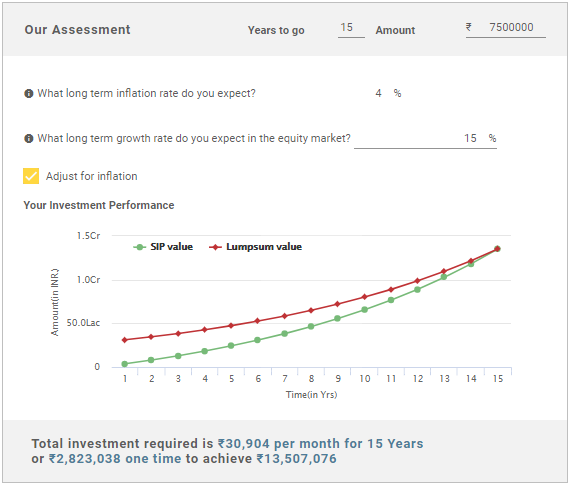 Financial Goal Calculator: A Smart Tool for Various Investments Goals