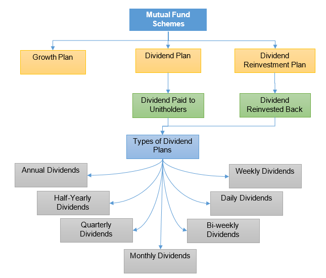 Mutual Fund: Dividend Option Or Growth Option
