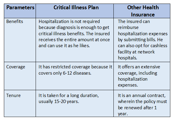 critical-illness-insurance
