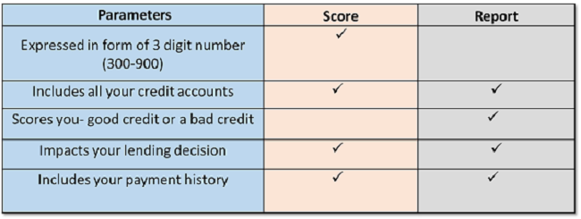 Difference Between Credit Report and Credit Score