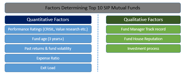 Factors-Determining-top-10-sip
