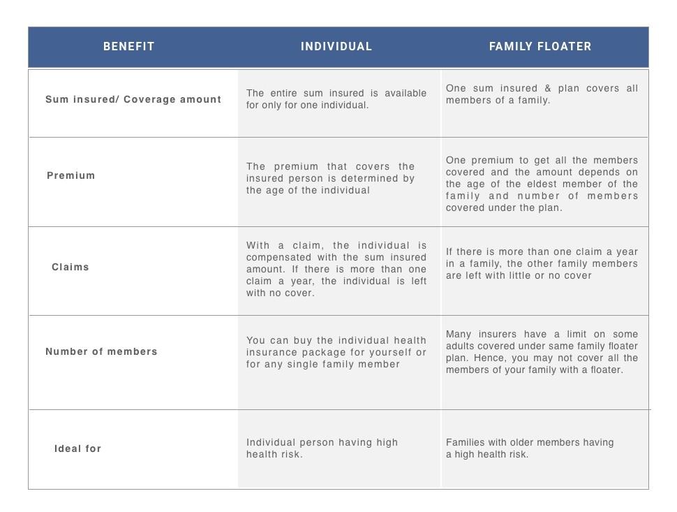 family-floater-health-insurance