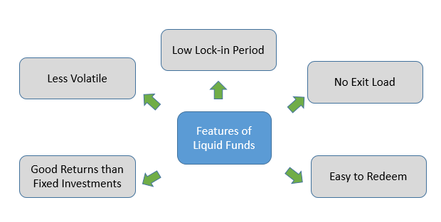 6 Best Liquid Mutual Funds 2019