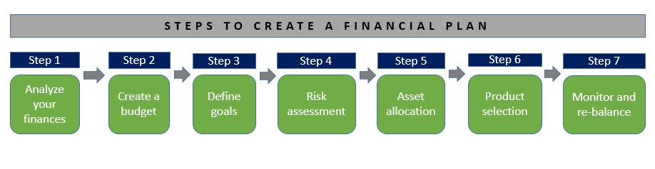 Financial Planning – A Foundation for Your Future