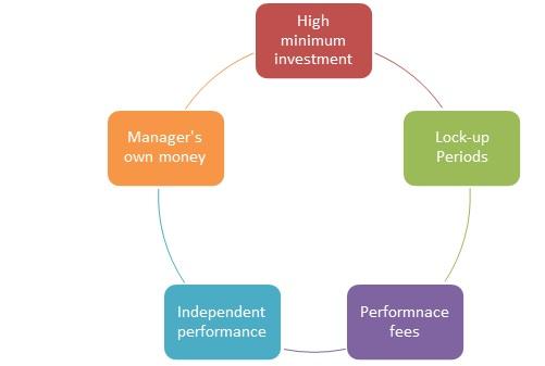 Hedge-Fund-Characteristics