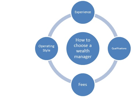 How-to-choose-wealth-manager