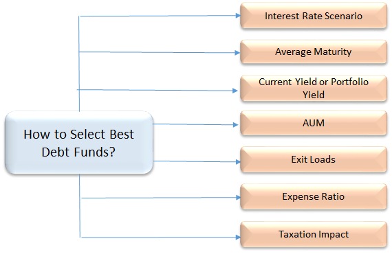 How-to-select-best-debt-funds