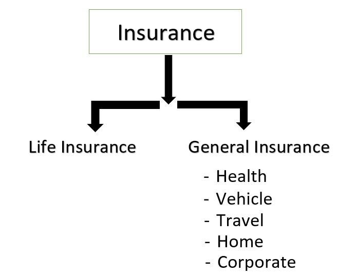insurance-types