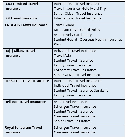 How to Buy International Travel Insurance?