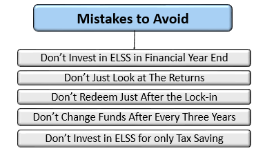 How to Invest in ELSS Smartly: What Not to Do