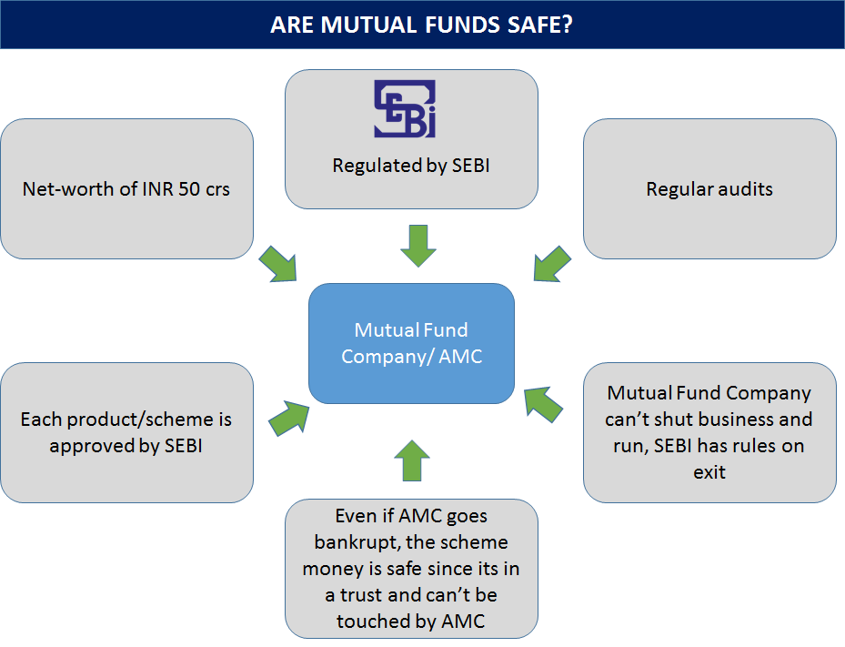 effectiveness of distribution channel in reliance mutual fund Lic established its mutual fund in june 1989 while gic had set up its mutual fund in december 1990at the end of 1993, the mutual fund industry had assets under management of rs47,004 crores.