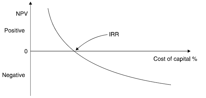 Internal Rate of Return - IRR