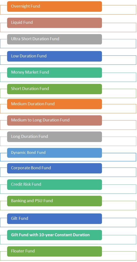 New-Debt-Fund-Categories-by-SEBI