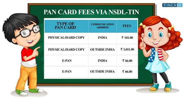 PAN Card Application Fees-related Queries