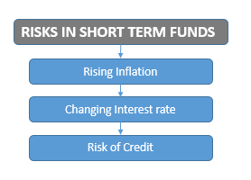 Short Term Debt Funds or Short Duration Funds