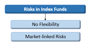 risk-in-index-funds
