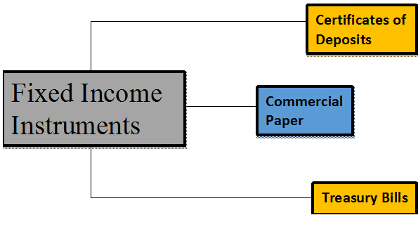 Fixed-Income-Instruments