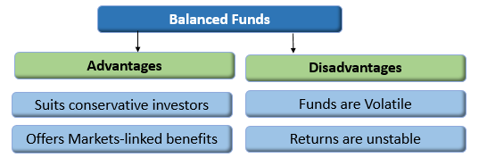 Best Dividend Paying Balanced Mutual Funds 2019