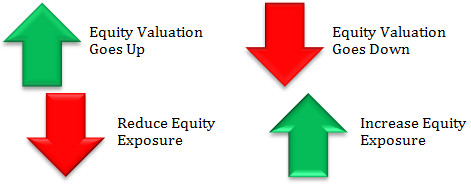 Balanced funds Vs Balanced Advantage funds