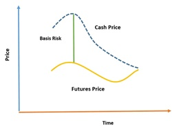 What is Basis risk?