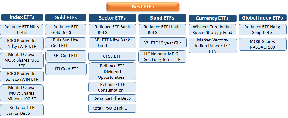 Best ETFs in India | Best Performing ETFs 2019 | Top