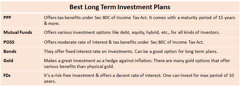 Best-Long-Term-Investment-Plans