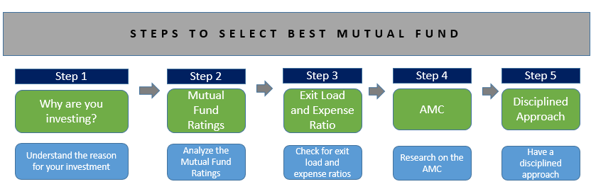 How to Select Top & Best Mutual Fund?