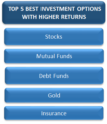 Top-5-Best-Investment-Options-with-Higher-Returns