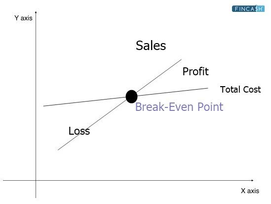 Break-Even Price