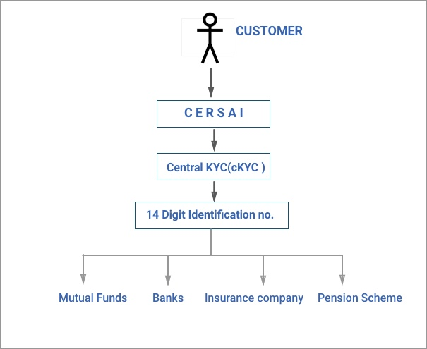 CKYC | How to complete Central KYC | CKYC Status check Online