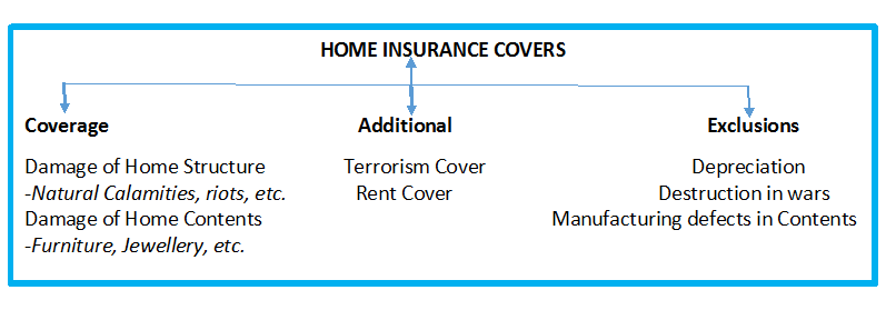 home-insurance-covers