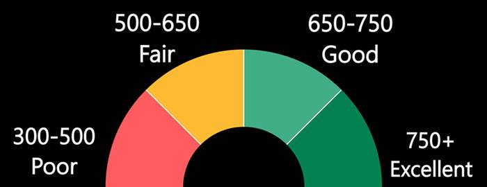 A Guide to Credit Score Ranges