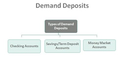 What is a Demand Deposit?
