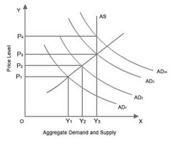 Defining Demand-Pull Inflation