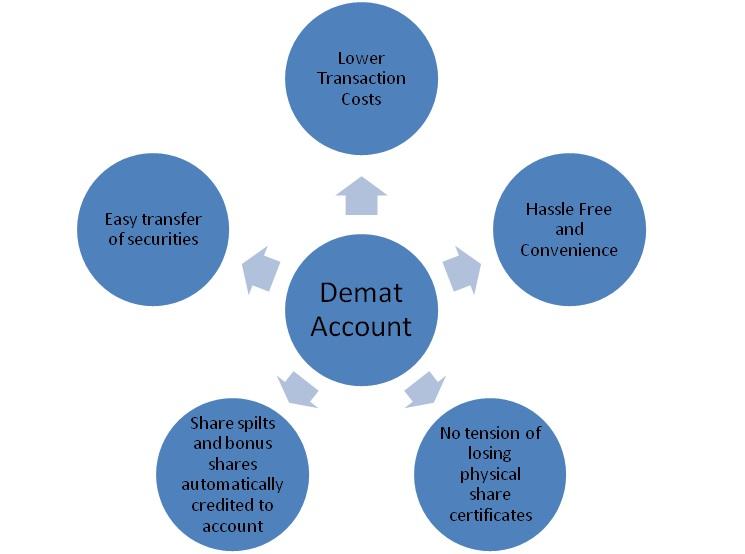 Benefits-of-Demat