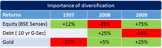 Diversification-importance