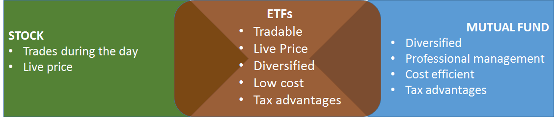 What are Exchange Traded Funds or ETFs?