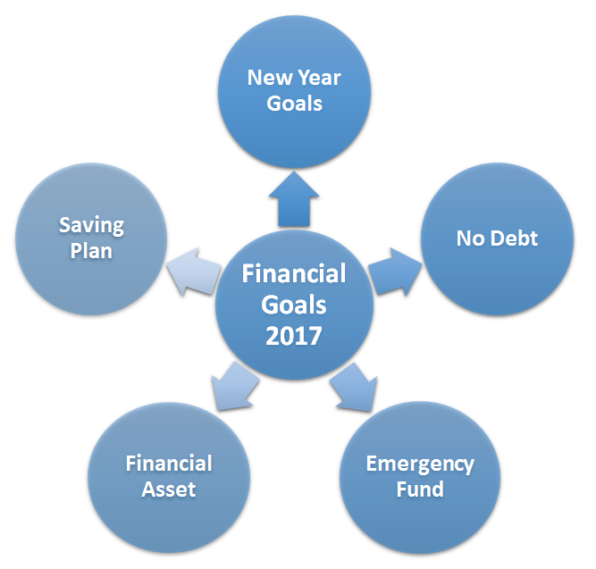 Financial Resolutions 2018
