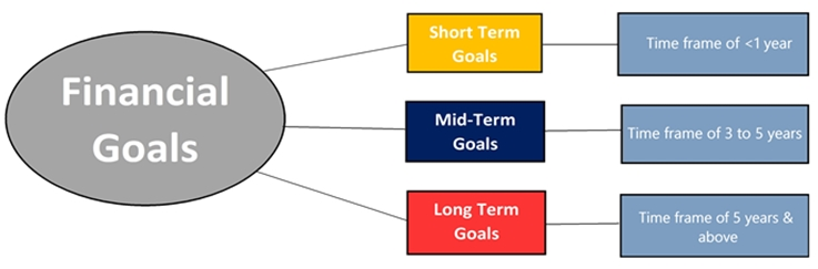 Financial-goals-with-times-frames