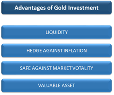 Gold Investment: An Overview