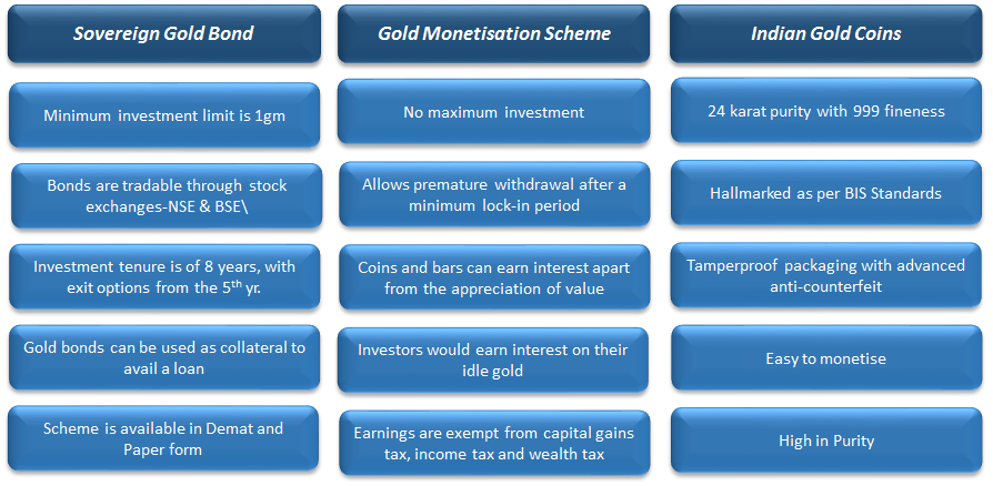 Three New Gold Schemes in India