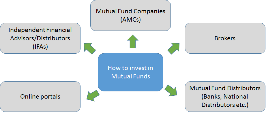 how-to-invest-in-mutual-funds