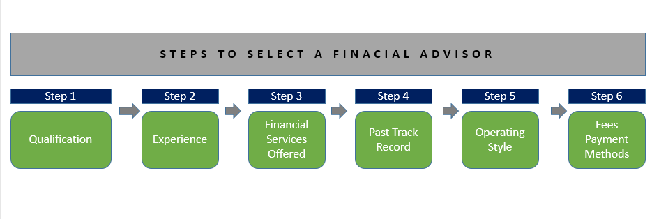 How to Choose the Best Financial Advisor?