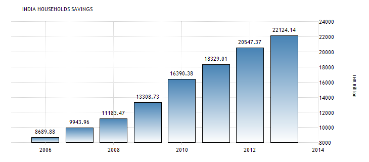 Personal-Savings-India