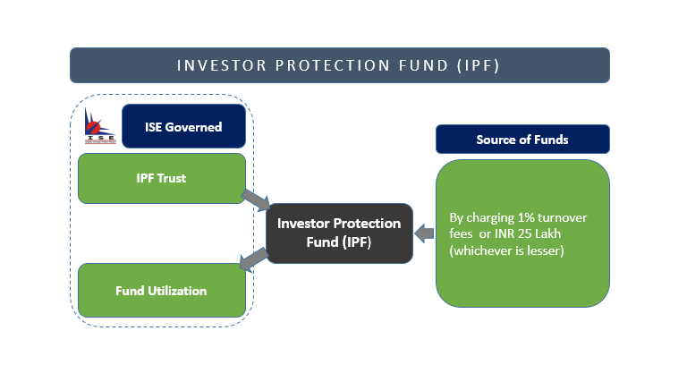 Investor Protection Fund