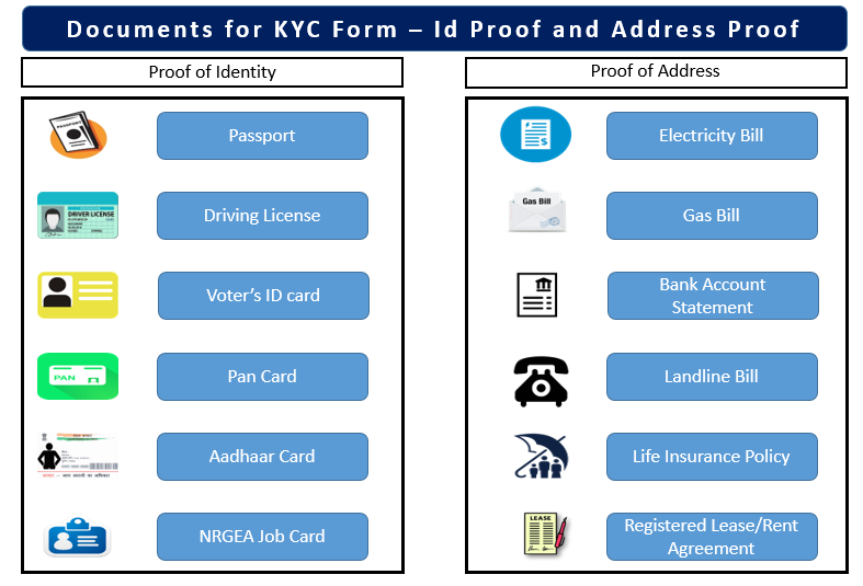 Documents-for-KYC-registration