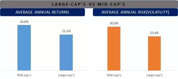 Large-cap-Vs-Mid-cap