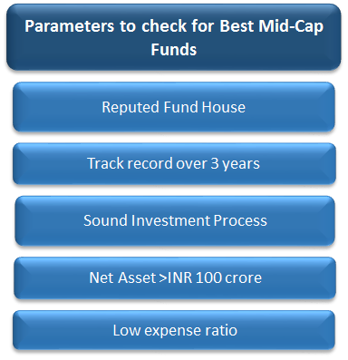 Best Mid Cap Mutual Funds 2021