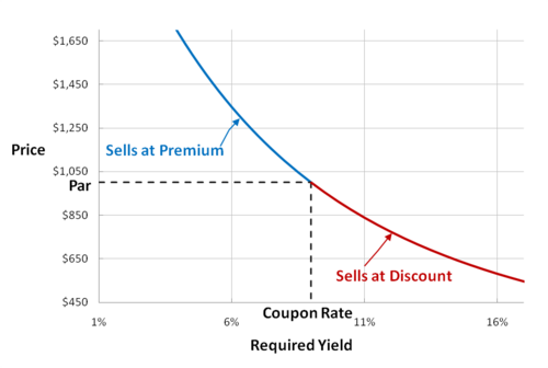 Requird Yield